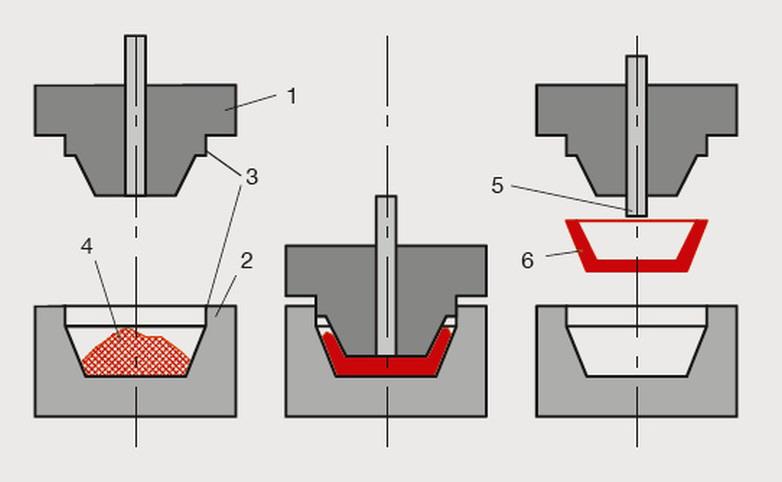 duroplast pressen - Duroplast Beispiele