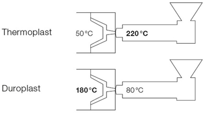 duroplast spritzgiessen - Duroplast Beispiele
