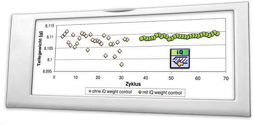 Engel - iQ weight control Prozessregeleung