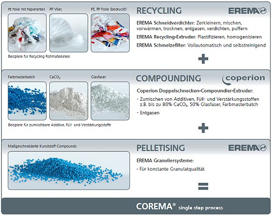 Erema - Compounding und Recycling