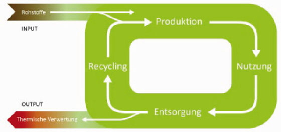 Innorecycling - Bild 2