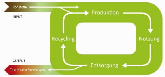 innorecycling ag green plastics. Black Bedroom Furniture Sets. Home Design Ideas