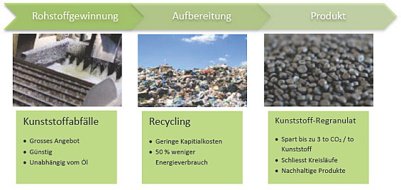 Innorecycling - Bild 3