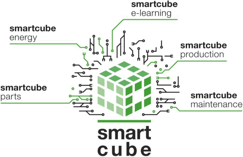 Packsys Global - smartcube