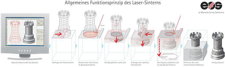 Rapid Manufacturing - Technologie