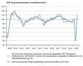 KOF_V-förmige_Rezession