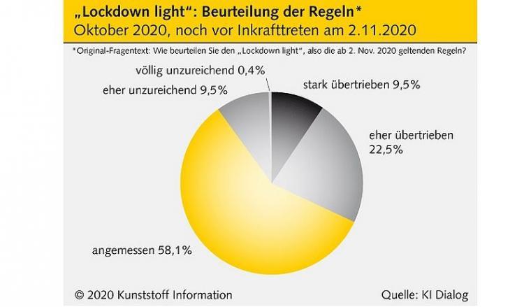 KI_Lockdown_light_Beurteilung