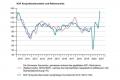 KOF_Konjunkturbarometer_Auf_historischem_Höchststand