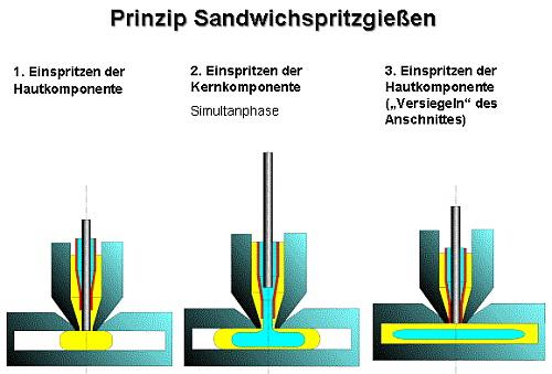Pts plastictechnologieservice steinsfeld